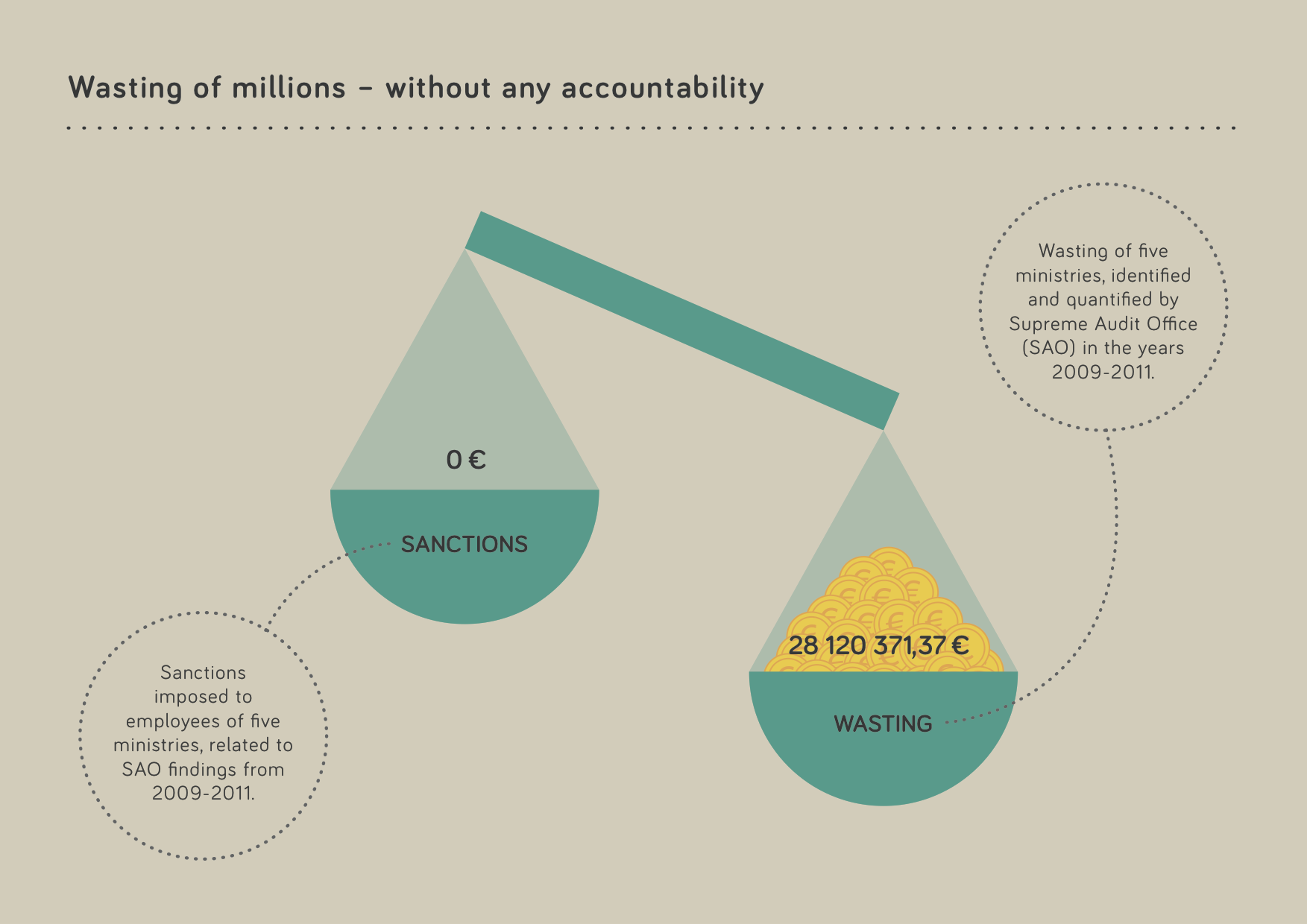 Wasting of millions - without accountability — TTDATAVIS