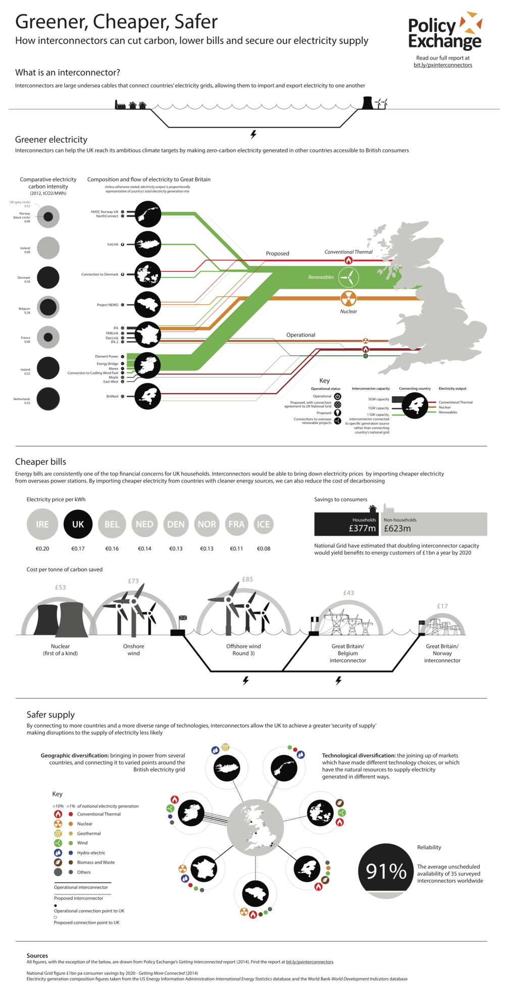 PX interconnectors infographic-2-small.png