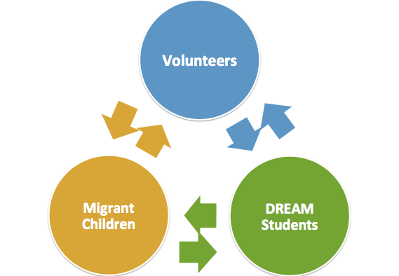 Our integrated nonprofit model.