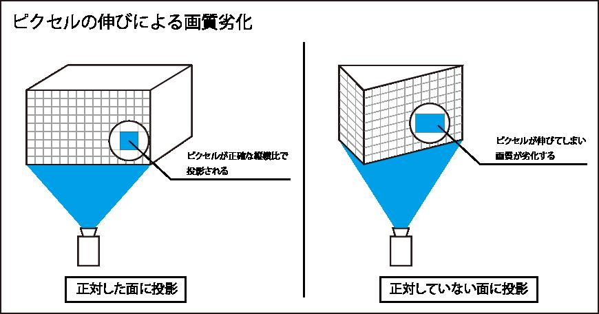ピクセルの伸びによる画質劣化