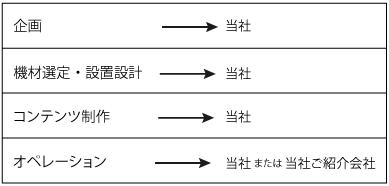 ▲メディアリウム実施における役割      メディアリウムはすべて当社で統括して実施される。