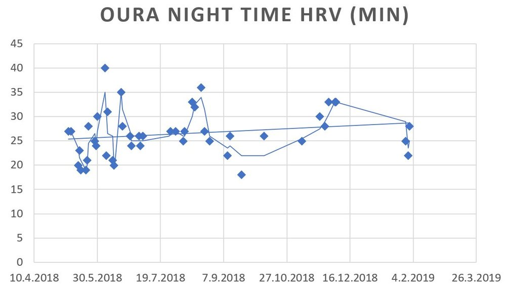 Oura night time HRV (min)