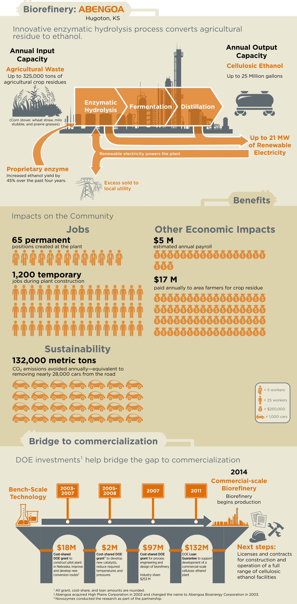 Abengoa Infographic-1000 px.png