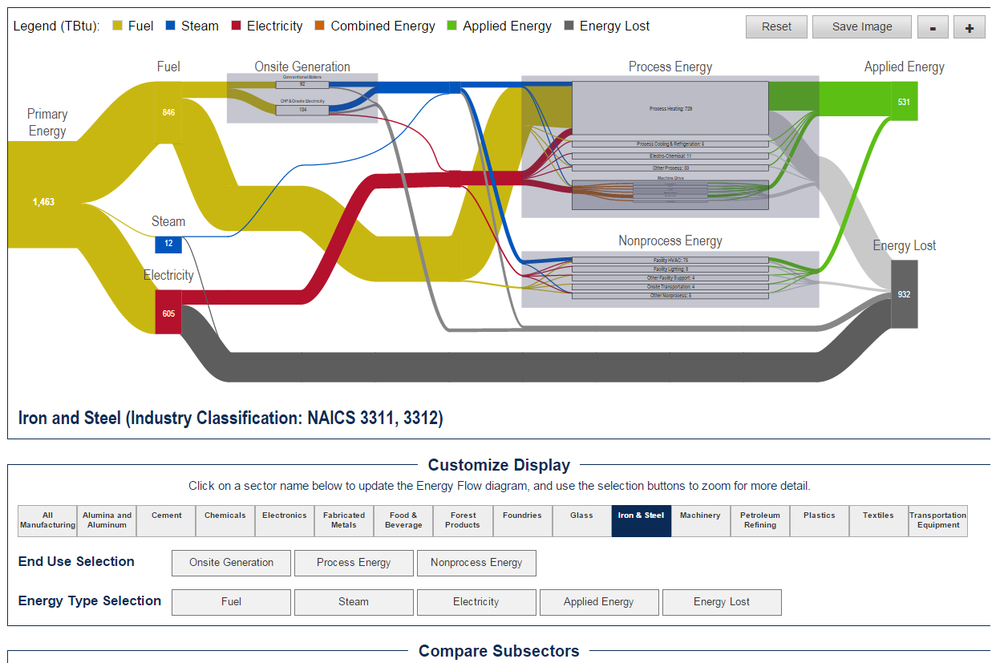 A sample view in the Dynamic Manufacturing Energy Flows tool.
