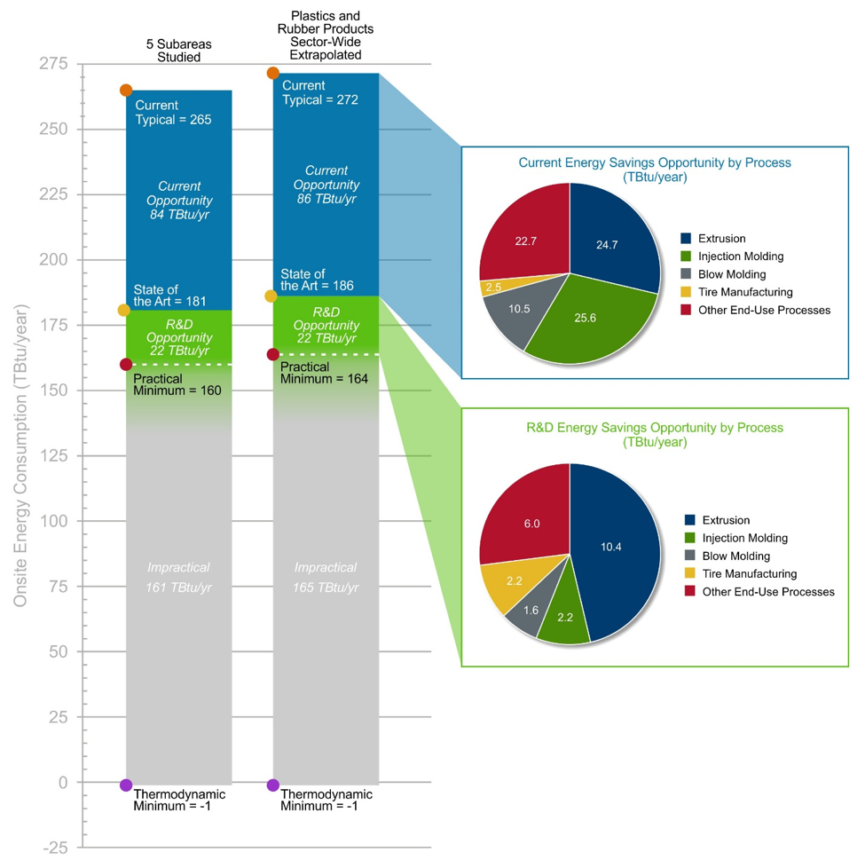 "Summary chart illustrating the range (or ""bandwidth"") of potential energy savings for the manufacture of plastics and rubber products."