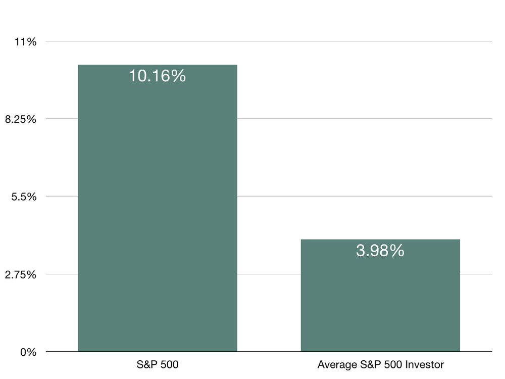 30 Year SPY vs avg investor.001.jpeg