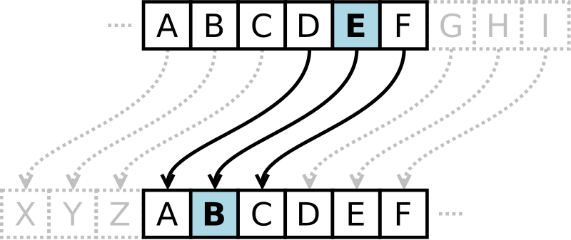 Fig 1. Caesear Cipher shifts each letter back by three.