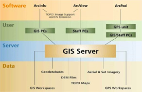 Geo-Systems Engineering & Integration