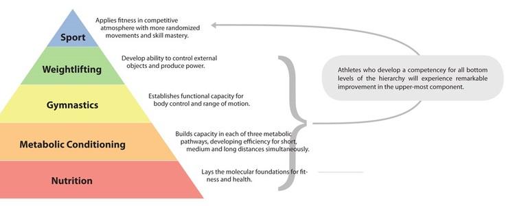 Hierarchy-of-Athletic-Development.jpg