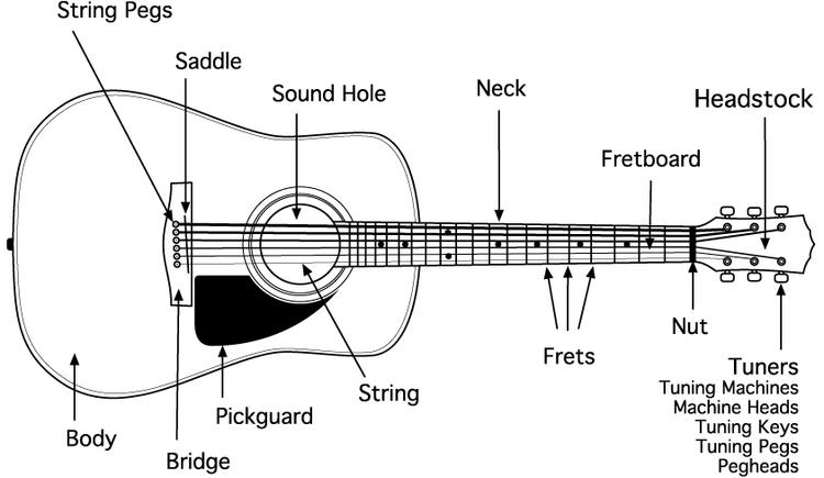 Guitar Parts — Mark Starlin