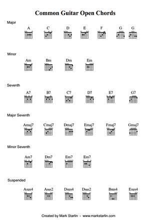 Using Guitar Capos Mark Starlin