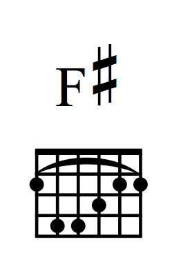 F Sharp Barre Chord