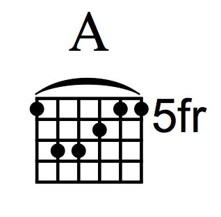 A Barre Chord