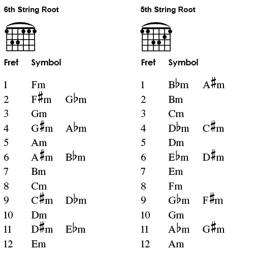 minor-barre-chord-chart.png
