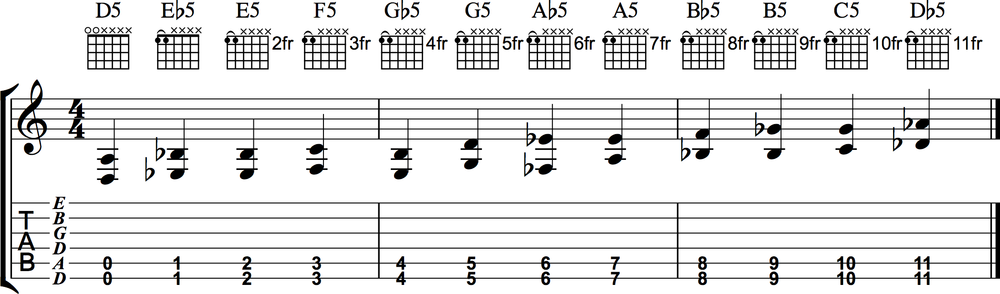 2 finger Power Chords in Drop D tuning.