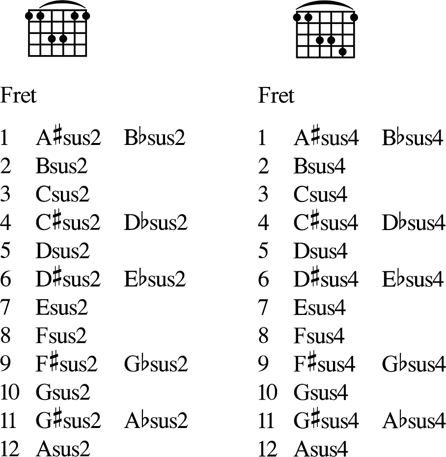 Suspended chords mark starlin here are supended 4th and suspended 2nd barre chords hexwebz Image collections