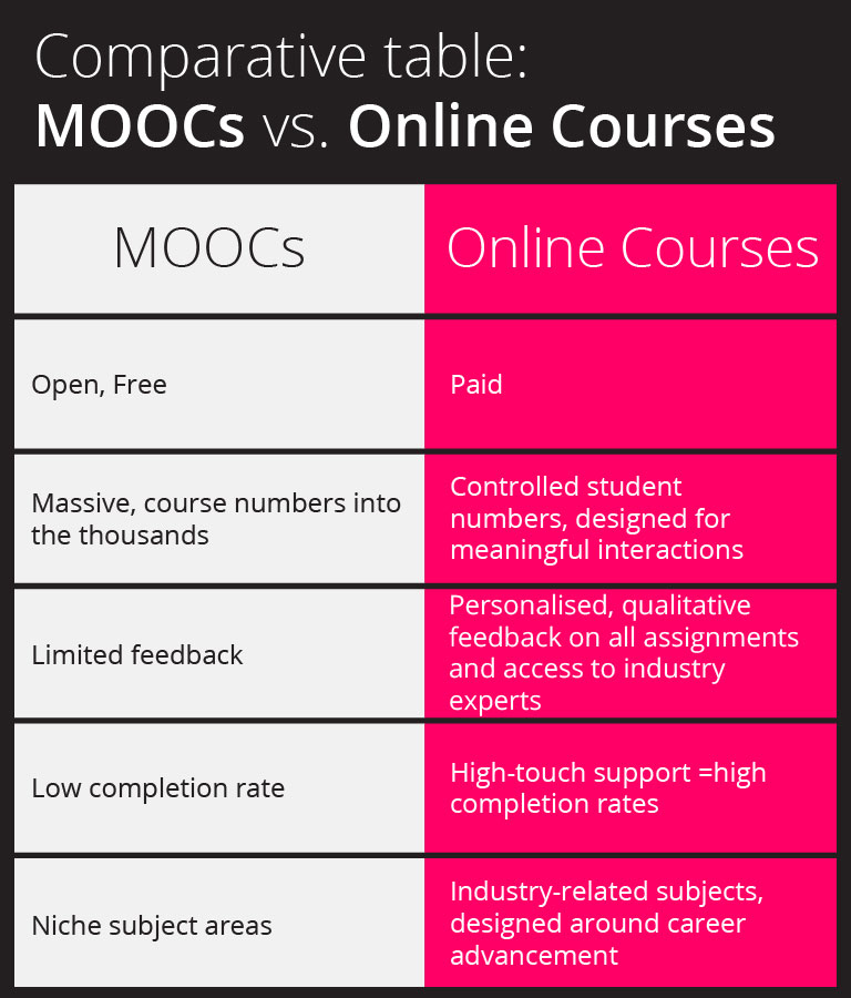 MOOCs-versus-paid-online-courses