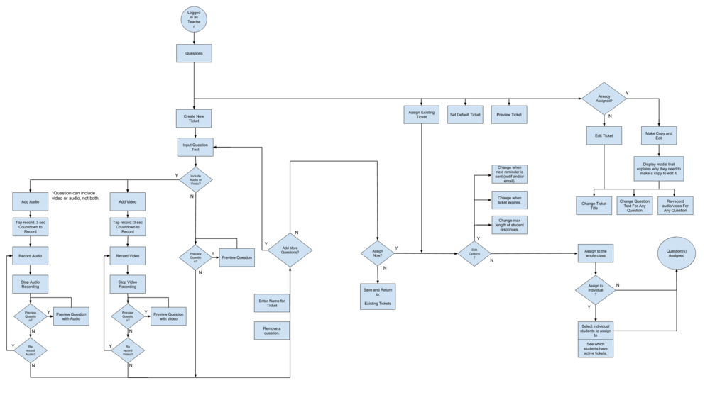 Recap Flowchart - Create Ticket.png