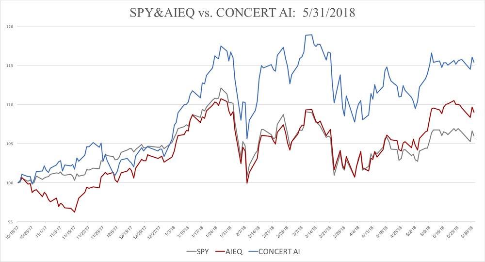 SPY&AIEQvCAI20180531.jpg