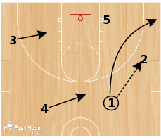 Triangle #2 - Lag Pass / Pinch Post