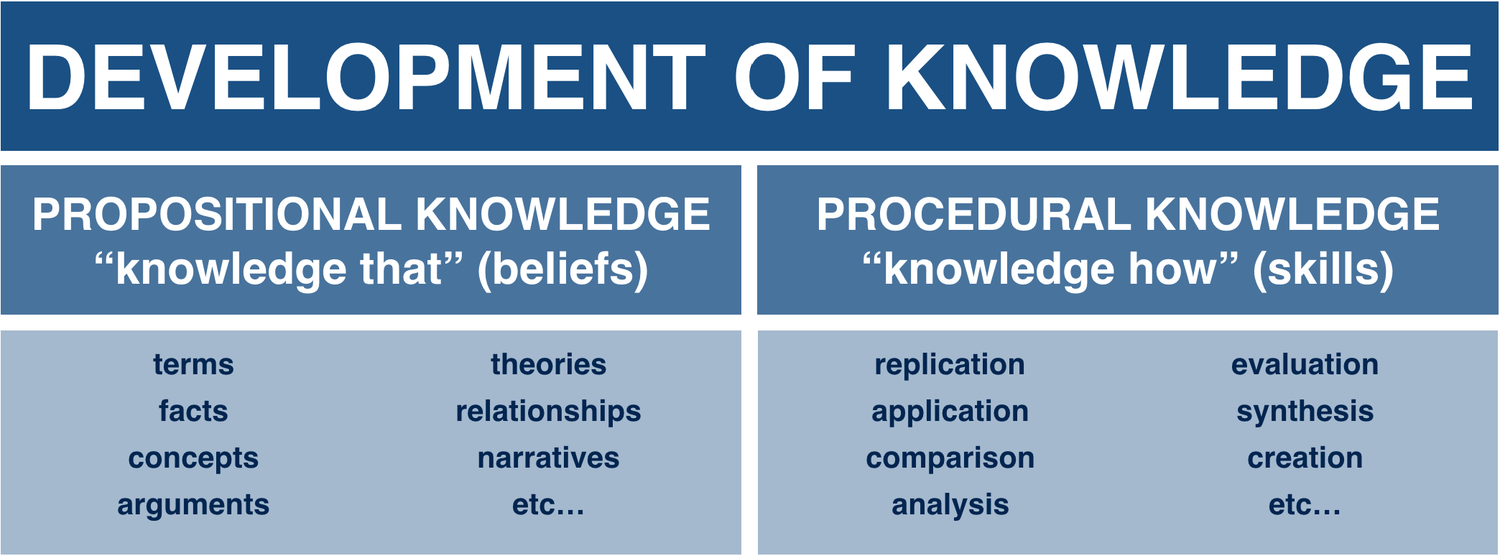 propositional knowledge