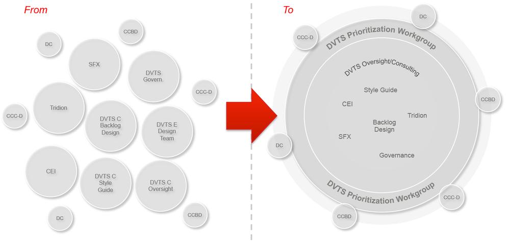 Organizing Information Flows