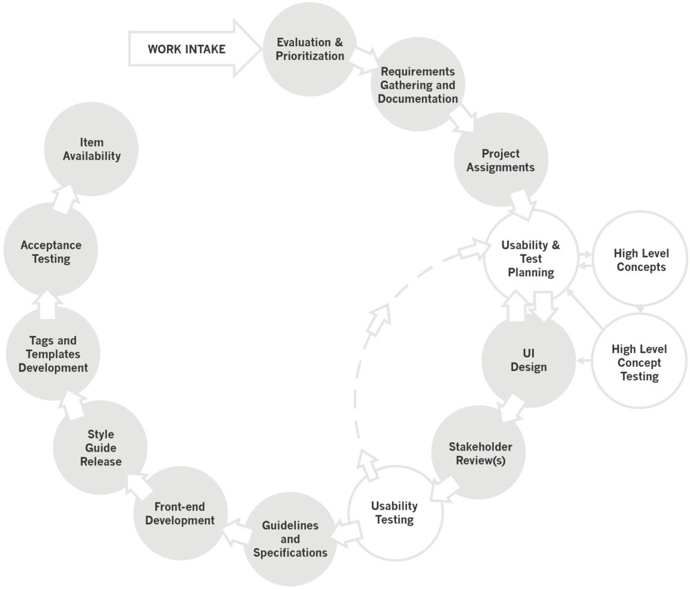 Project Lifecycle Process Outline