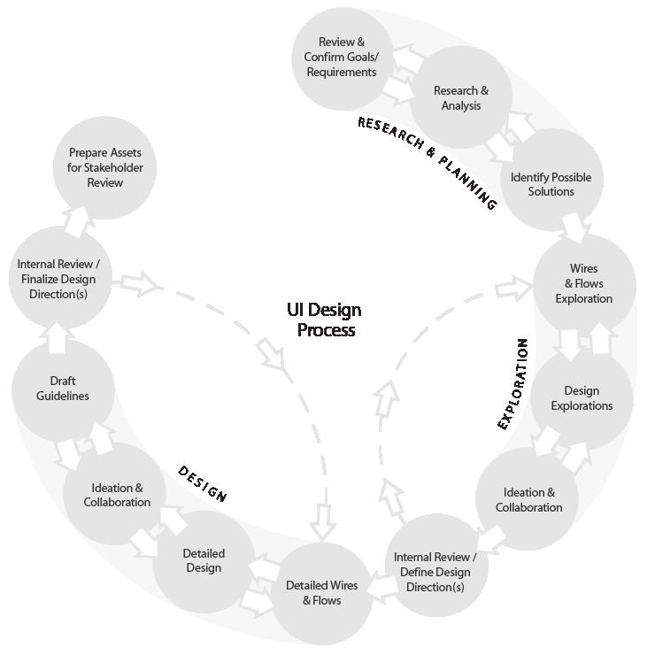 UI Design Process Outline