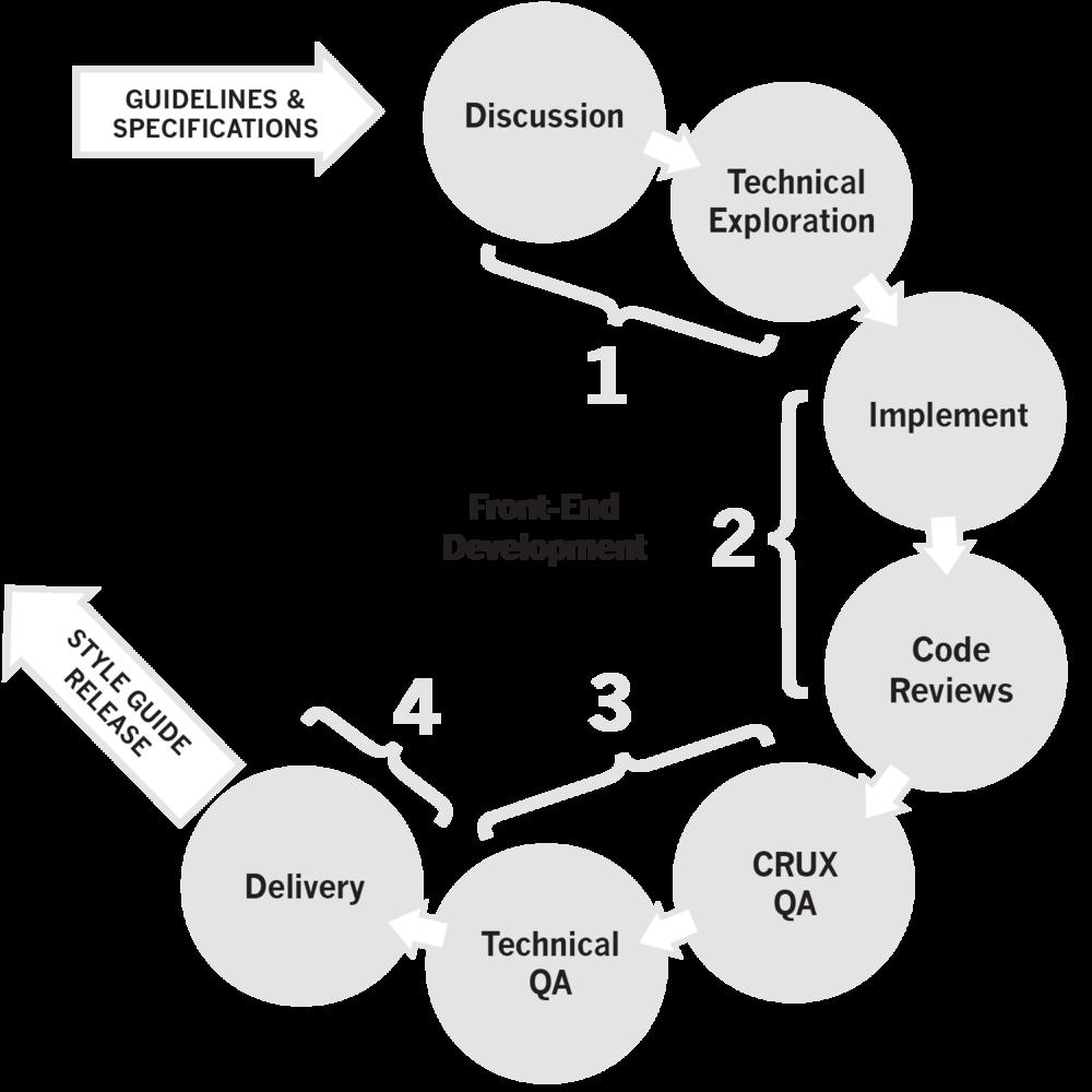 Front End Development Process Outline