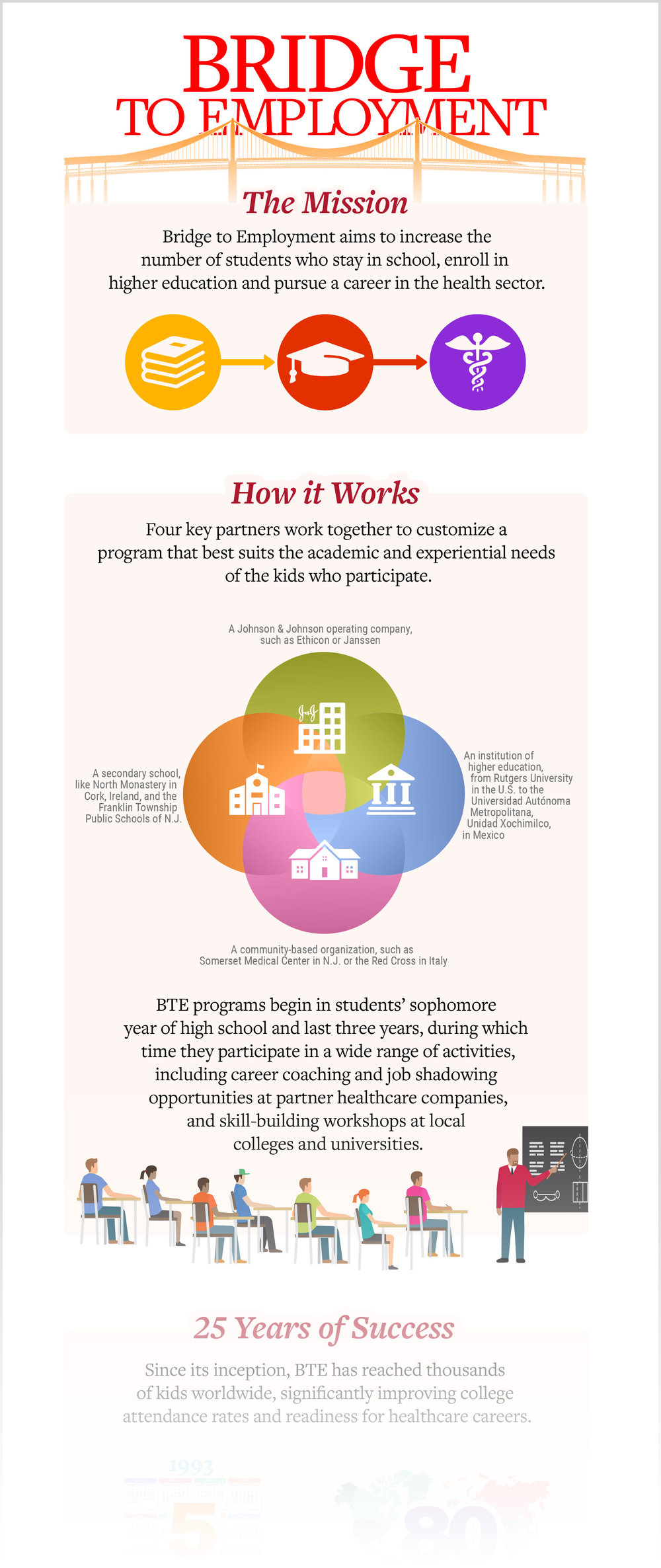 Bridge to Employment Infographic
