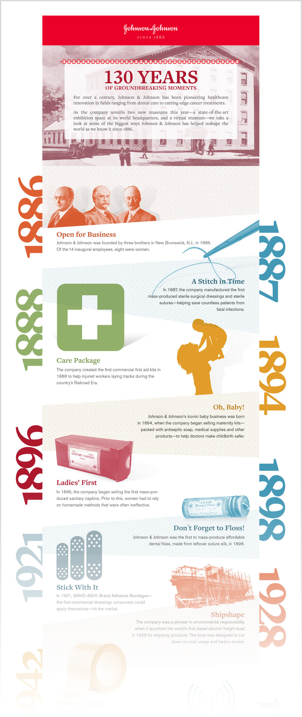 130 Years of GroundBreaking Moments Infographic