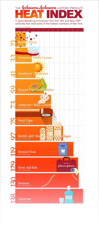 Historic Product Heat Index Infographic