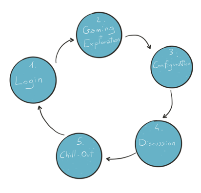 Fig. 1 - Step-by-Step Customer Experience