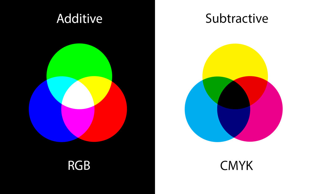 AdditiveVSSubtractive.jpg