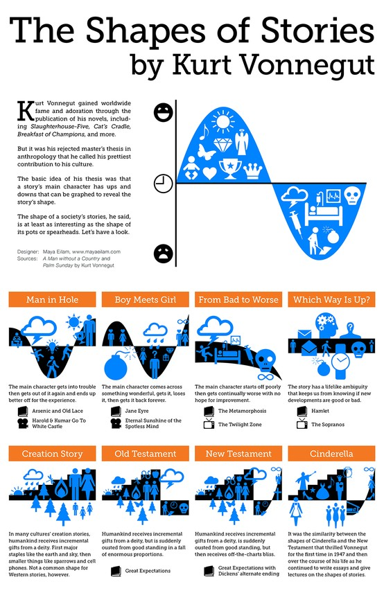 explore-blog :      Kurt Vonnegut 's  classic lecture on the shapes of stories , now in an  infographic .