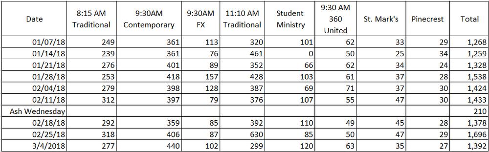 Attendance Jan18_Mar18.png