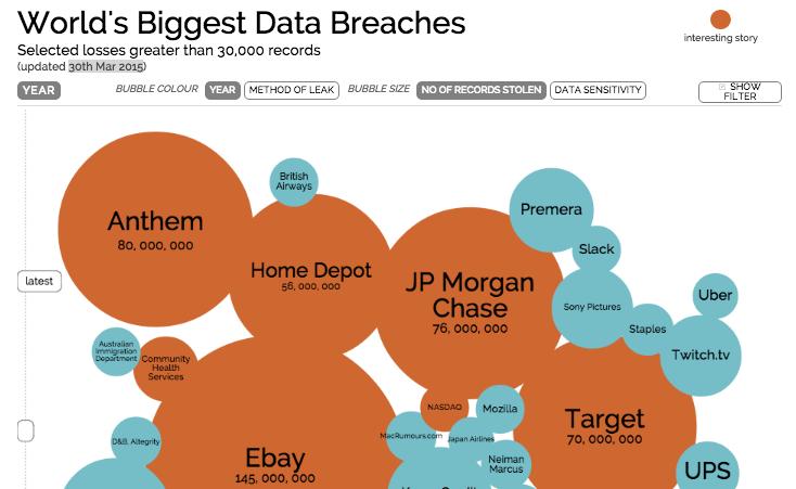informationisbeautiful.net Data Breach Visualization