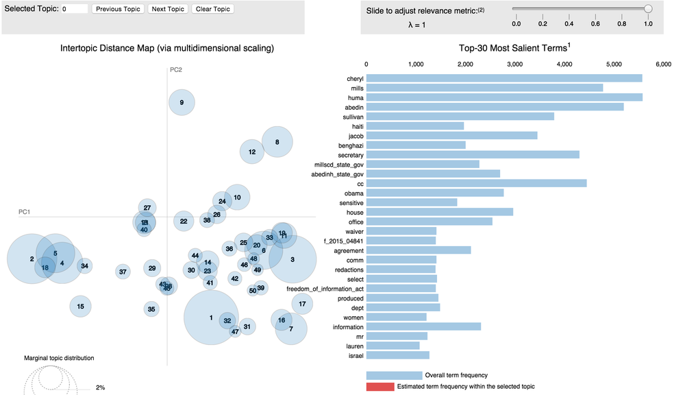 Clinton email distribution - 50 discovered topics (left) and most statistically interesting terms (right)