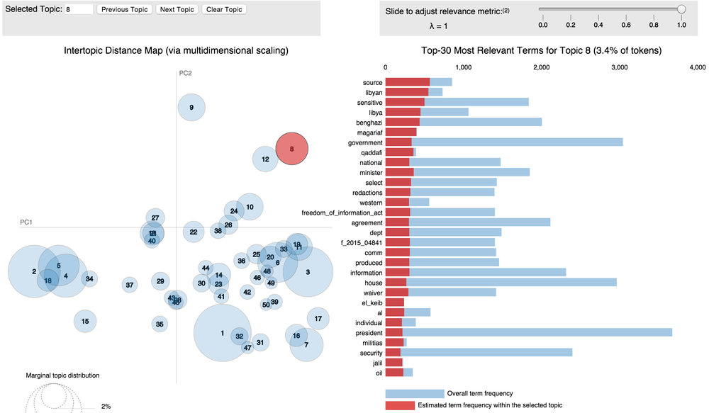 LDA Topic 8 - source|libyan|sensitive|libya|benghazi . Visualized with R's excellent LDAvis