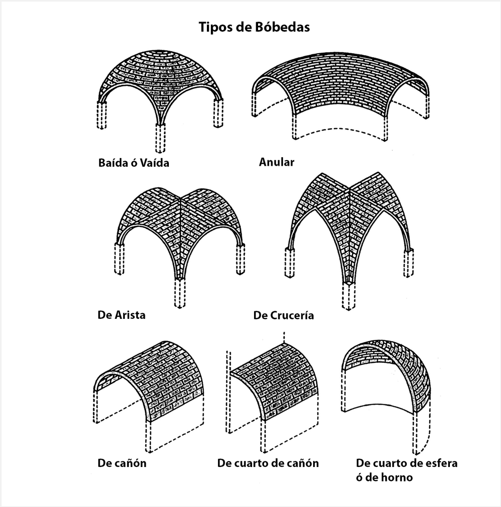 Elementos sustentados va por ustedes for Tipos de arte arquitectonico