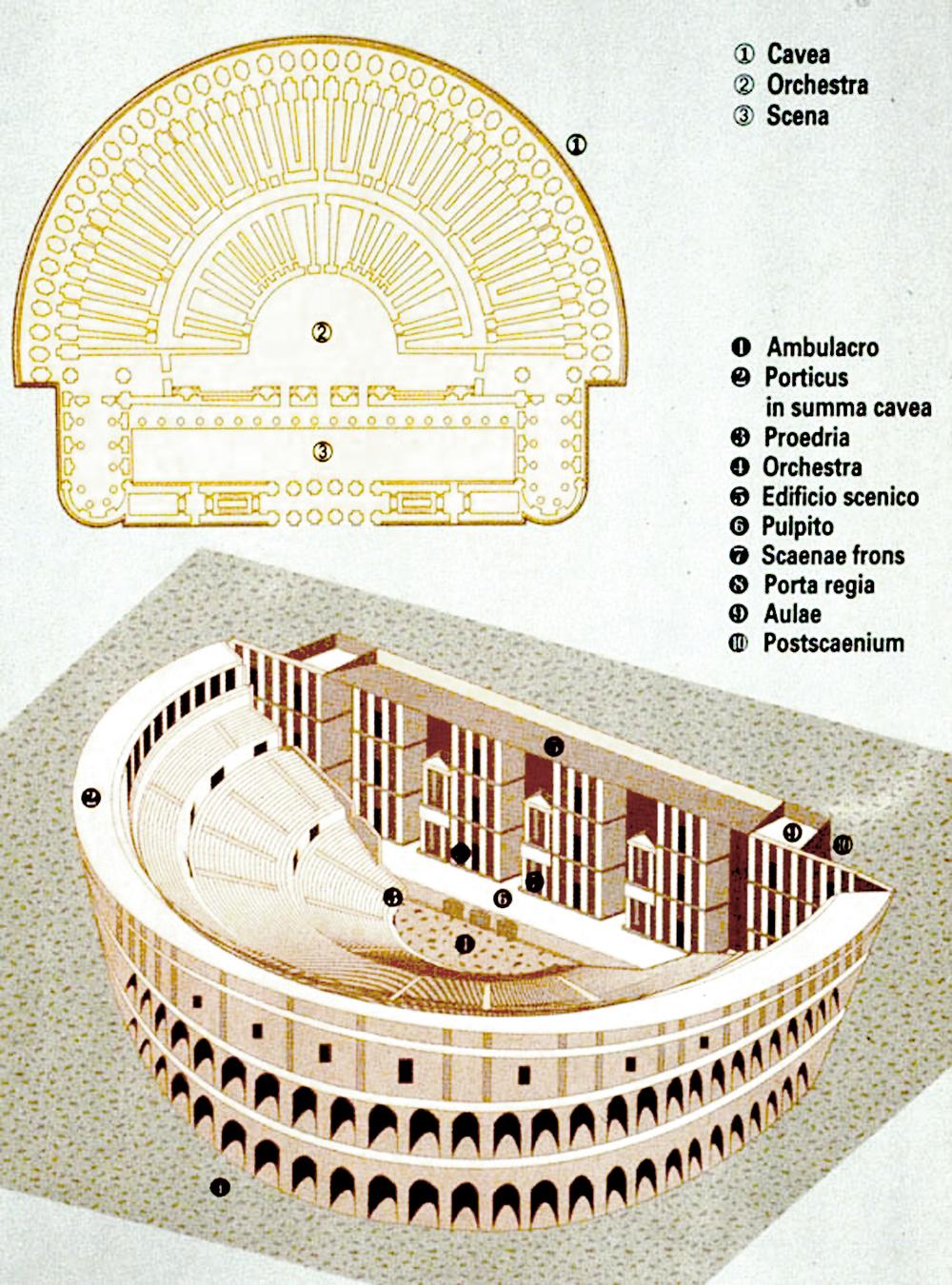 Partes del Teatro romano