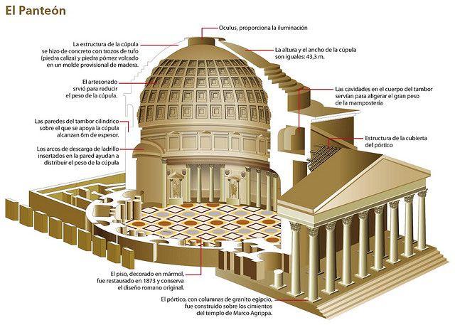 Resultado de imagen de panteon de roma