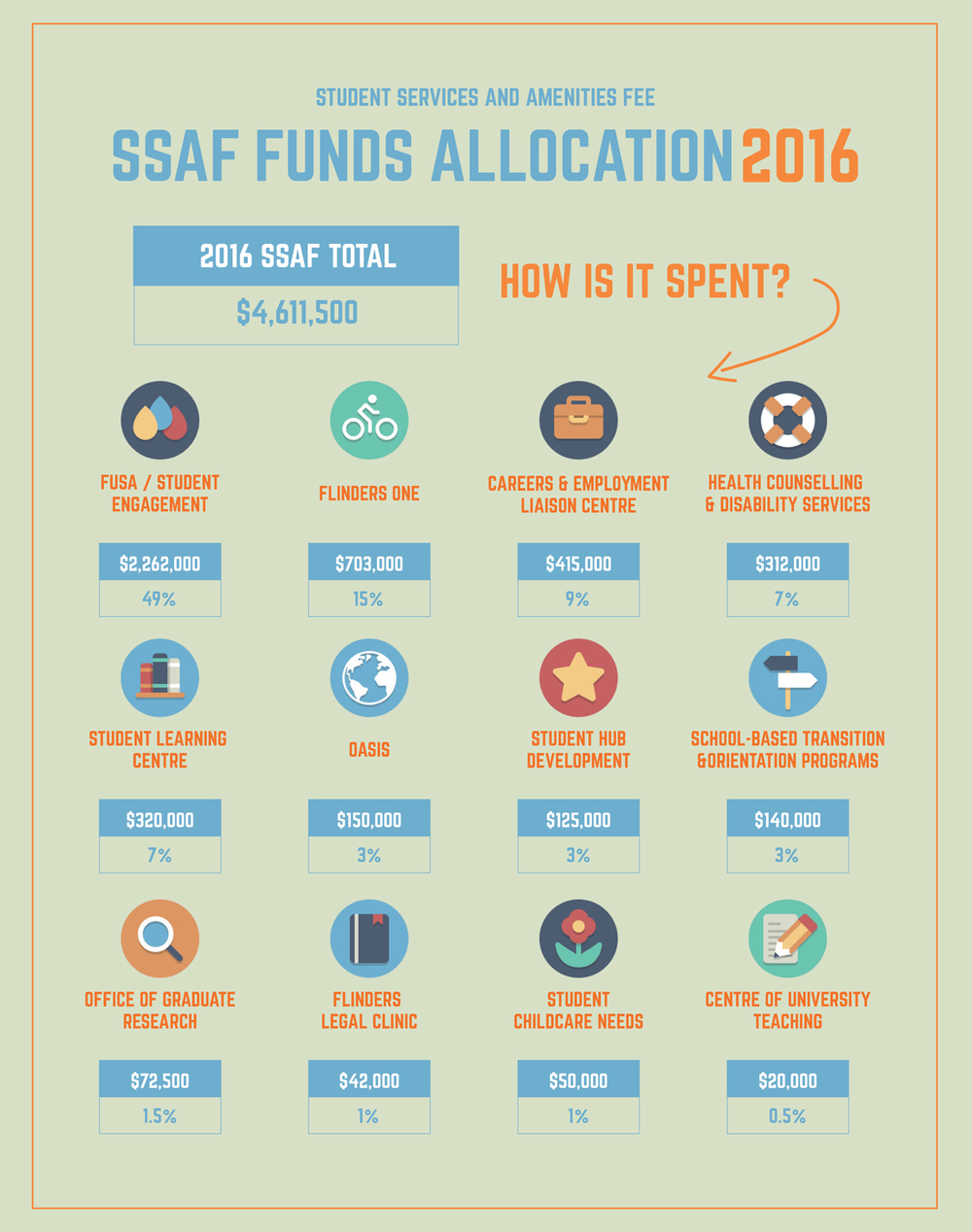 SSAF Funds Infographic Posters 1