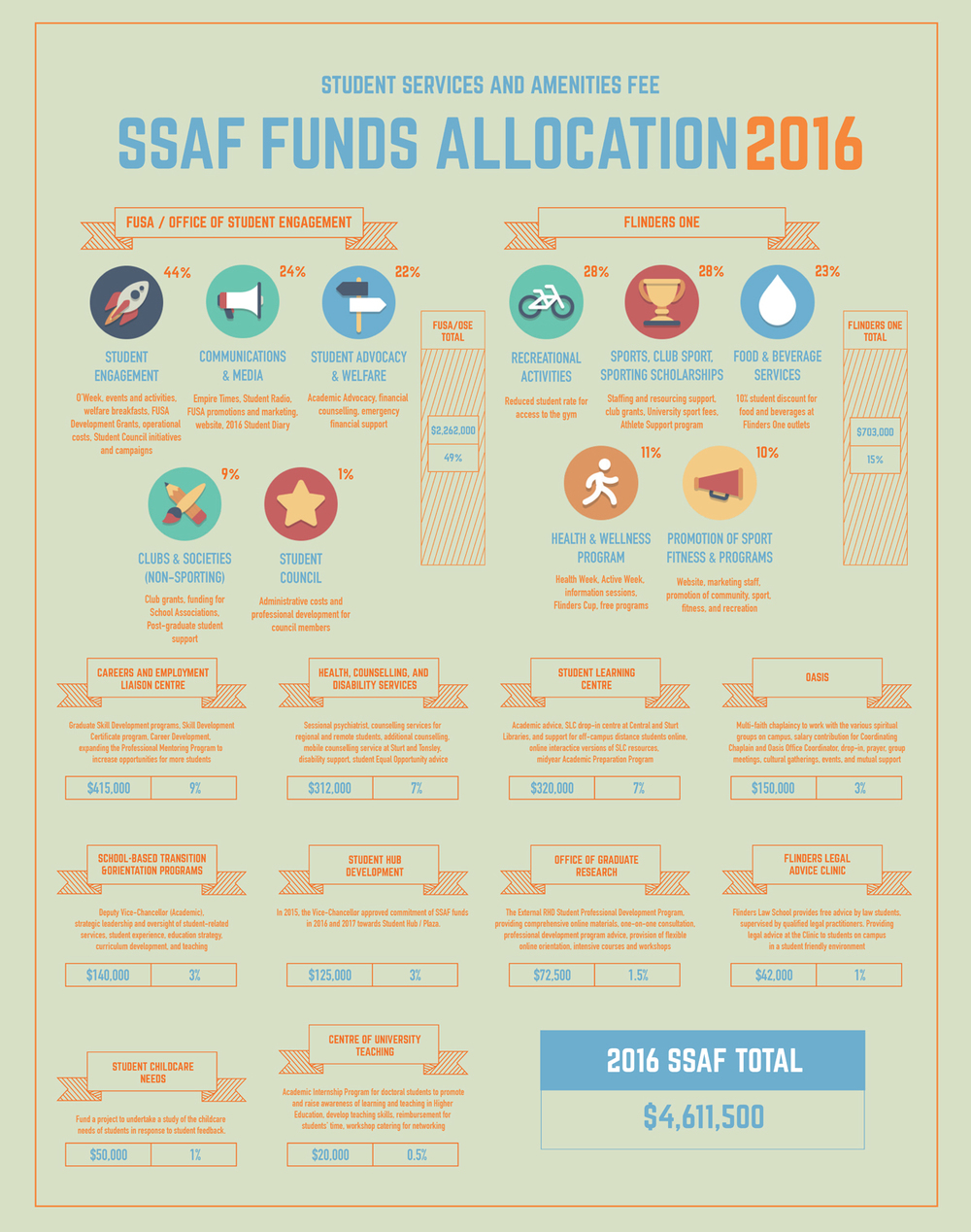 SSAF Funds Infographic Posters 2