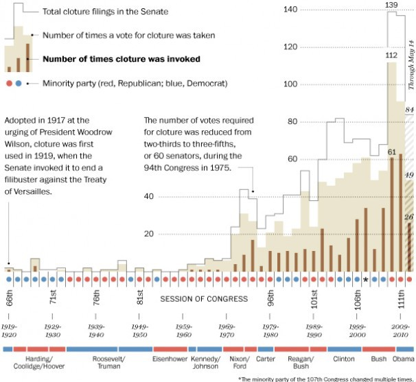 The  Washington Post  illustrates of the history of the filibuster