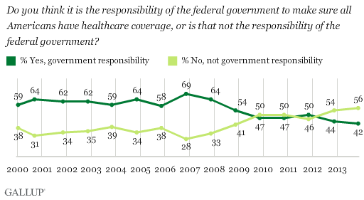 Before the politics of Obamacare, the vast majority of Americans believed the government had a role in health care.