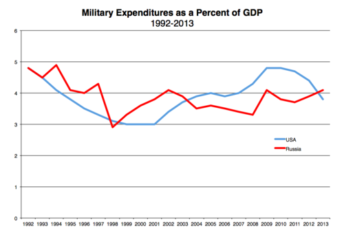 Data from the  SIPRI Military Expenditure Database