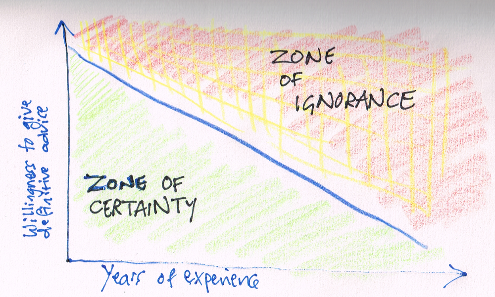Ignorance vs certainty, by Terry Freedman