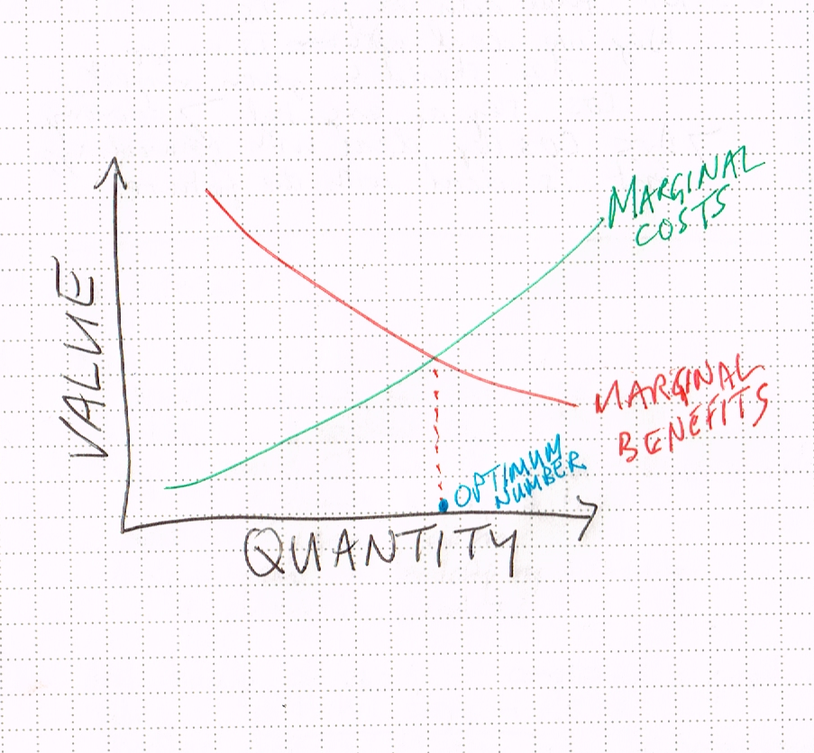 Marginal costs and marginal benefits. The optimum quantity is where they are equal to each other.