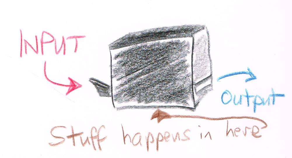 Many algorithms are, in effect, a black box. Drawing by Terry Freedman